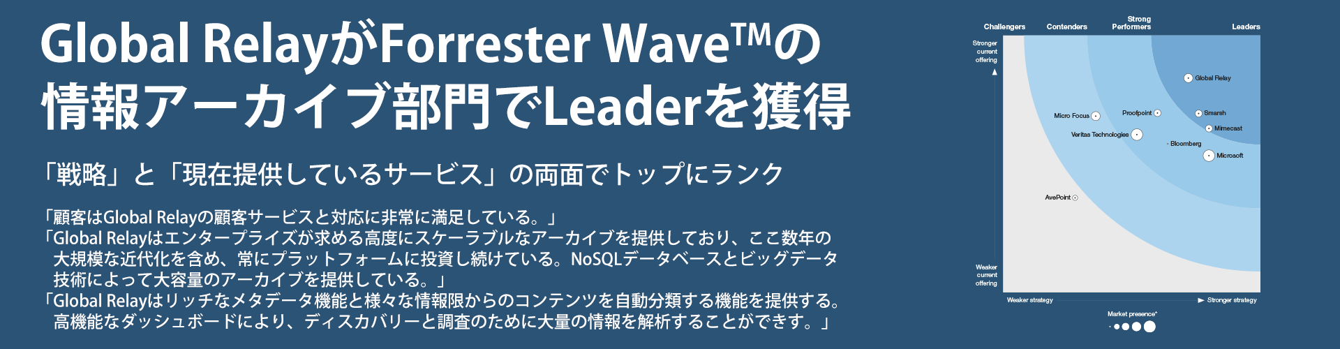 Global Relay Forrester Wave Leader
